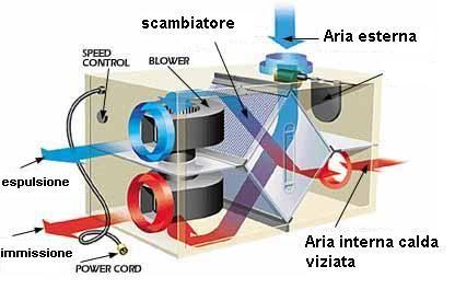 Recuperatore di calore a flussi incrociati pompa depressione for Scambiatore d aria